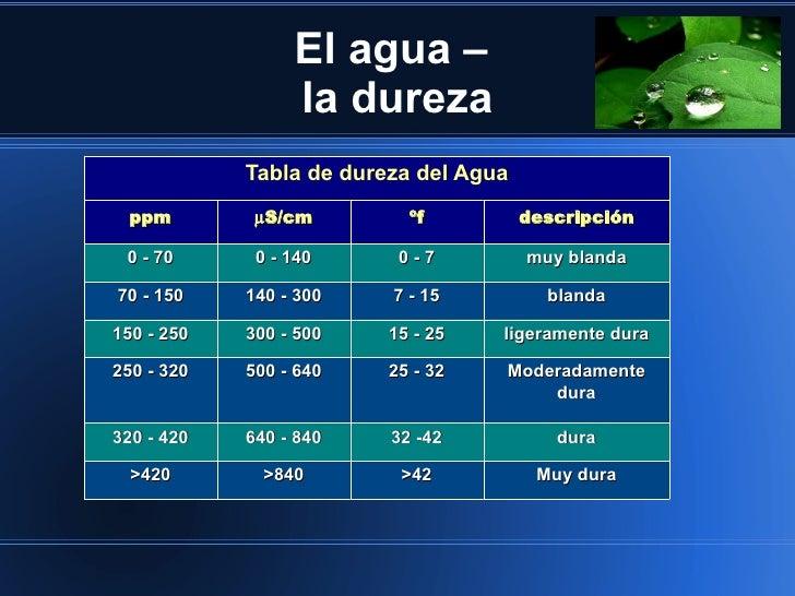 El agua –                 la dureza            Tabla de dureza del Agua ppm         µS/cm         ºf          descripción ...