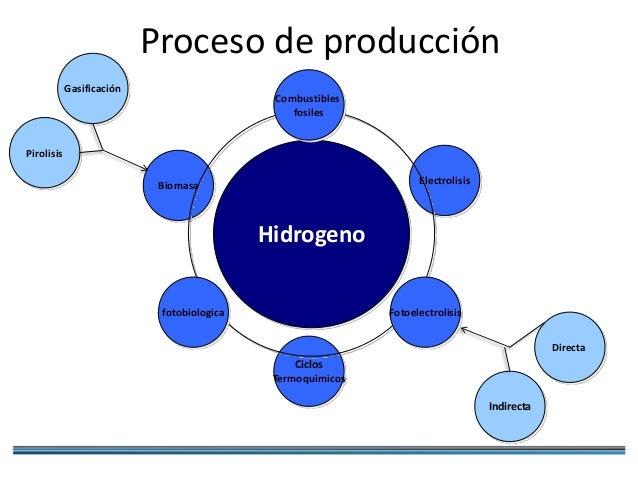 El agua como materia prima para la produccion de hidrogeno for Descripcion del proceso de produccion