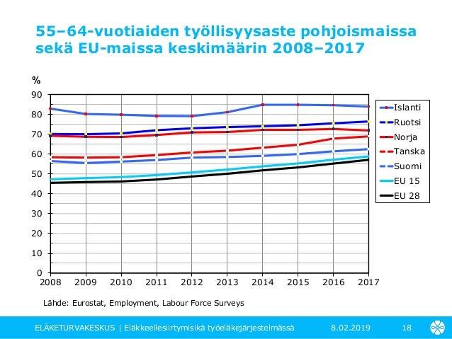 Norja Työttömyysaste