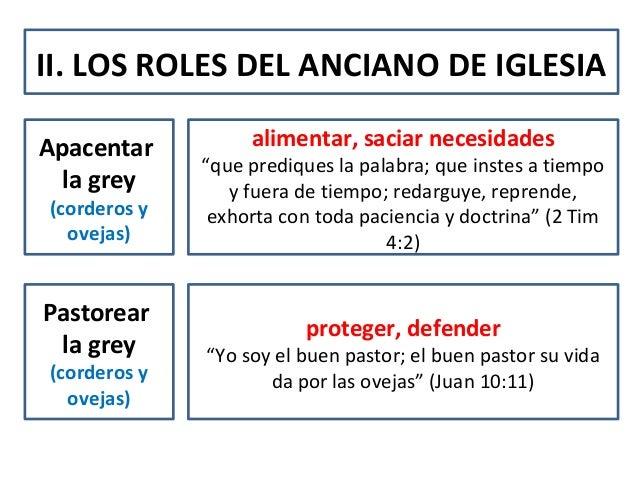II. LOS ROLES DEL ANCIANO DE IGLESIAApacentarla grey(corderos yovejas)Pastorearla grey(corderos yovejas)alimentar, saciar ...