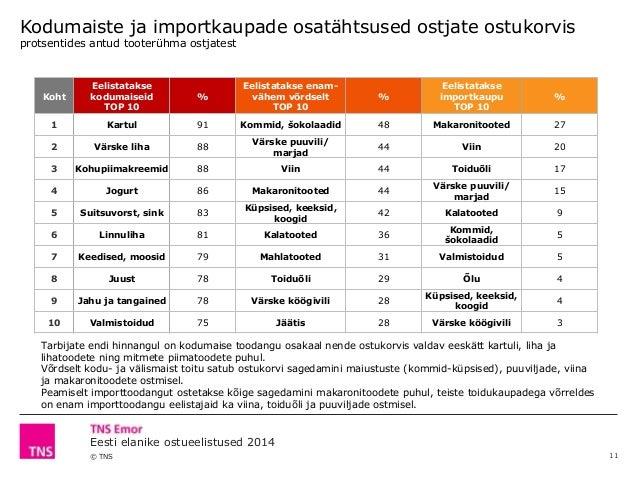 © TNS Eesti elanike ostueelistused 2014 Koht Eelistatakse kodumaiseid TOP 10 % Eelistatakse enam- vähem võrdselt TOP 10 % ...