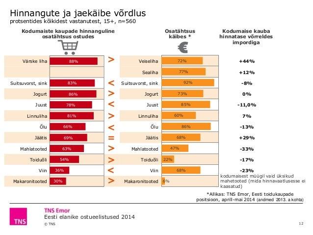© TNS Eesti elanike ostueelistused 2014 Värske liha Veiseliha +44% Sealiha +12% Suitsuvorst, sink Suitsuvorst, sink -8% Jo...