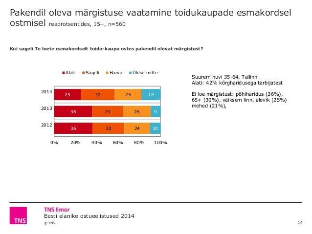 © TNS Eesti elanike ostueelistused 2014 Pakendil oleva märgistuse vaatamine toidukaupade esmakordsel ostmisel reaprotsenti...