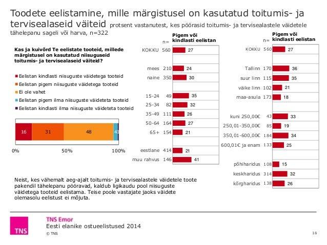 © TNS Eesti elanike ostueelistused 2014 Toodete eelistamine, mille märgistusel on kasutatud toitumis- ja tervisealaseid vä...