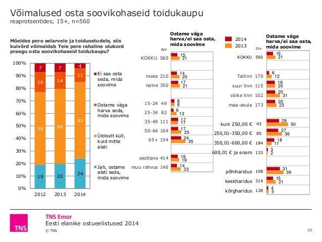 © TNS Eesti elanike ostueelistused 2014 n= Ostame väga harva/ei saa osta, mida soovime KOKKU 560 Tallinn 170 suur linn 115...