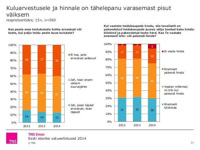 © TNS Eesti elanike ostueelistused 2014 Kuluarvestusele ja hinnale on tähelepanu varasemast pisut väiksem reaprotsentides;...