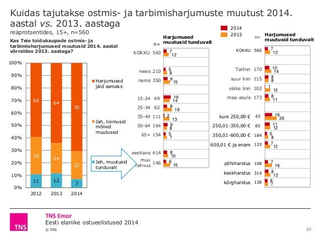 © TNS Eesti elanike ostueelistused 2014 n= Harjumused muutusid tunduvalt KOKKU 560 Tallinn 170 suur linn 115 väike linn 10...