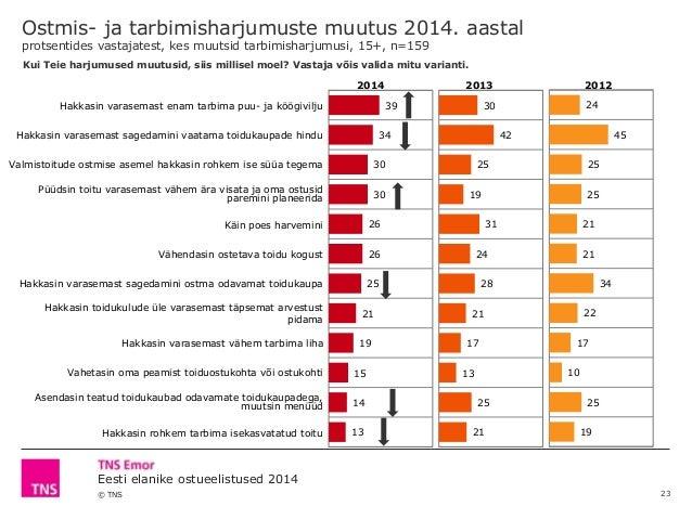 © TNS Eesti elanike ostueelistused 2014 2014 2013 2012 Hakkasin varasemast enam tarbima puu- ja köögivilju Hakkasin varase...