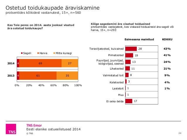 © TNS Eesti elanike ostueelistused 2014 Esimesena mainitud KOKKU Teraviljatooted, kuivained 43% Piimatooted 41% Puuviljad,...