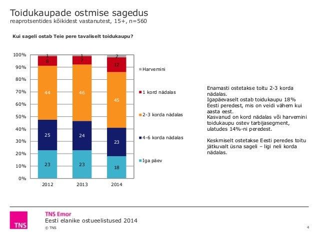 © TNS Eesti elanike ostueelistused 2014 Toidukaupade ostmise sagedus reaprotsentides kõikidest vastanutest, 15+, n=560 18 ...