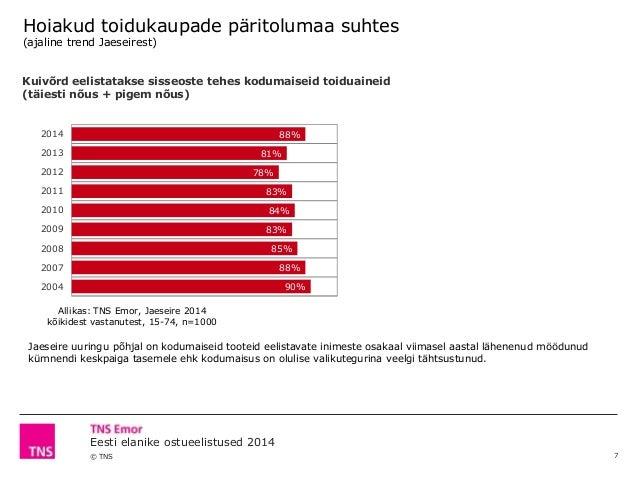 © TNS Eesti elanike ostueelistused 2014 Hoiakud toidukaupade päritolumaa suhtes (ajaline trend Jaeseirest) Kuivõrd eelista...