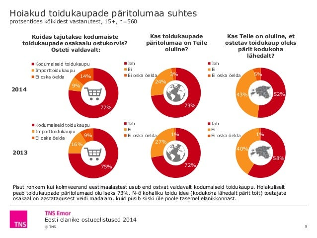 © TNS Eesti elanike ostueelistused 2014 52%43% 5% Jah Ei Ei oska öelda 73% 24% 3% Jah Ei Ei oska öelda 77% 9% 14% Kodumais...