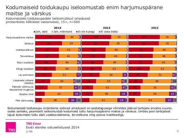 © TNS Eesti elanike ostueelistused 2014 2014 2013 2012 Harjumuspärane maitse Värskus Usaldusväärsus Tervislikkus Püsiv kva...