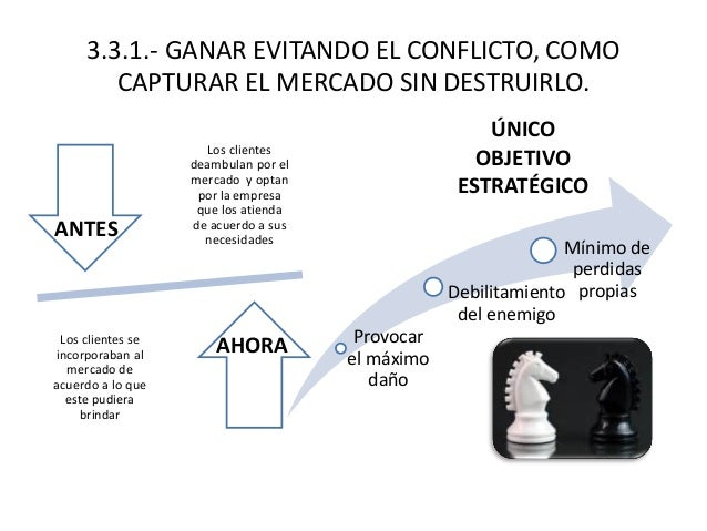 3.3.1.- GANAR EVITANDO EL CONFLICTO, COMO CAPTURAR EL MERCADO SIN DESTRUIRLO. Los clientes deambulan por el mercado y opta...