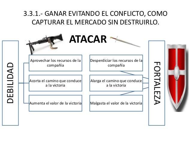 3.3.1.- GANAR EVITANDO EL CONFLICTO, COMO CAPTURAR EL MERCADO SIN DESTRUIRLO. DEBILIDAD Aprovechar los recursos de la comp...