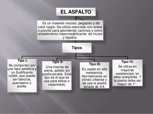 TIPOS DE ASFALTOS PDF DOWNLOAD