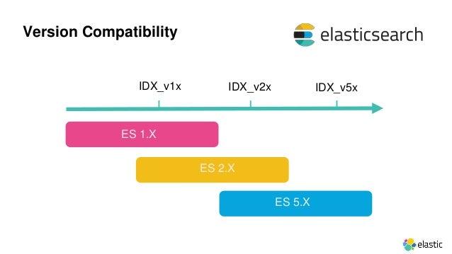 Website: www.elastic.co Products: https://www.elastic.co/products Forums: https://discuss.elastic.co/ Community: https://w...