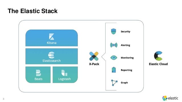 3 The Elastic Stack