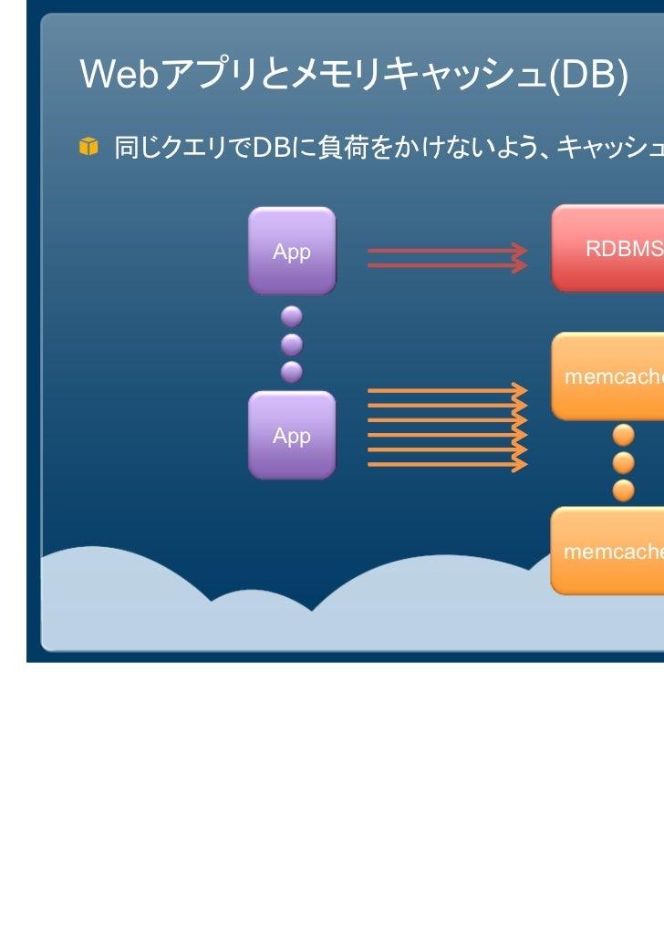 Webアプリとメモリキャッシュ(DB) 同じクエリでDBに負荷をかけないよう、キャッシュに載せる       App           RDBMS                    memcached       App         ...