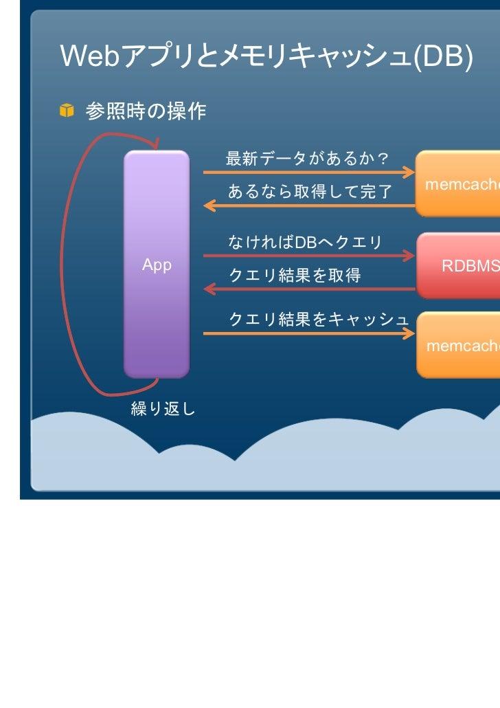 Webアプリとメモリキャッシュ(DB) 参照時の操作          最新データがあるか?          あるなら取得して完了    memcached          なければDBへクエリ   App                 ...