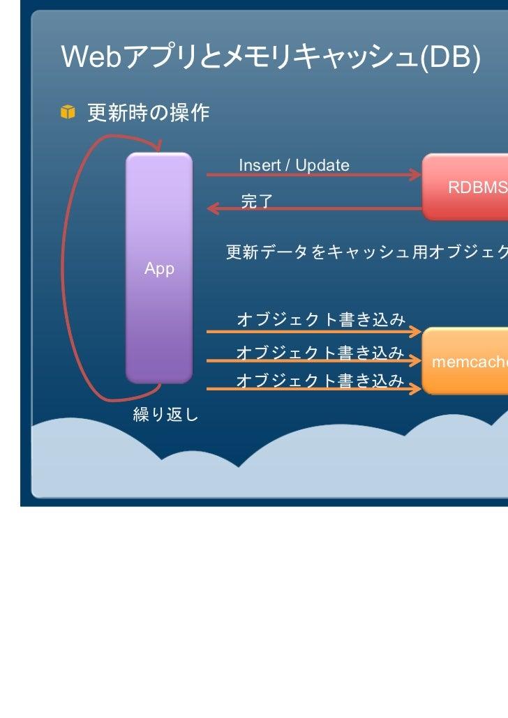 Webアプリとメモリキャッシュ(DB) 更新時の操作          Insert / Update                             RDBMS          完了          更新データをキャッシュ用オブジ...