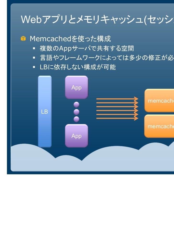 Webアプリとメモリキャッシュ(セッション) Memcachedを使った構成  複数のAppサーバで共有する空間  言語やフレームワークによっては多少の修正が必要  LBに依存しない構成が可能        App               ...