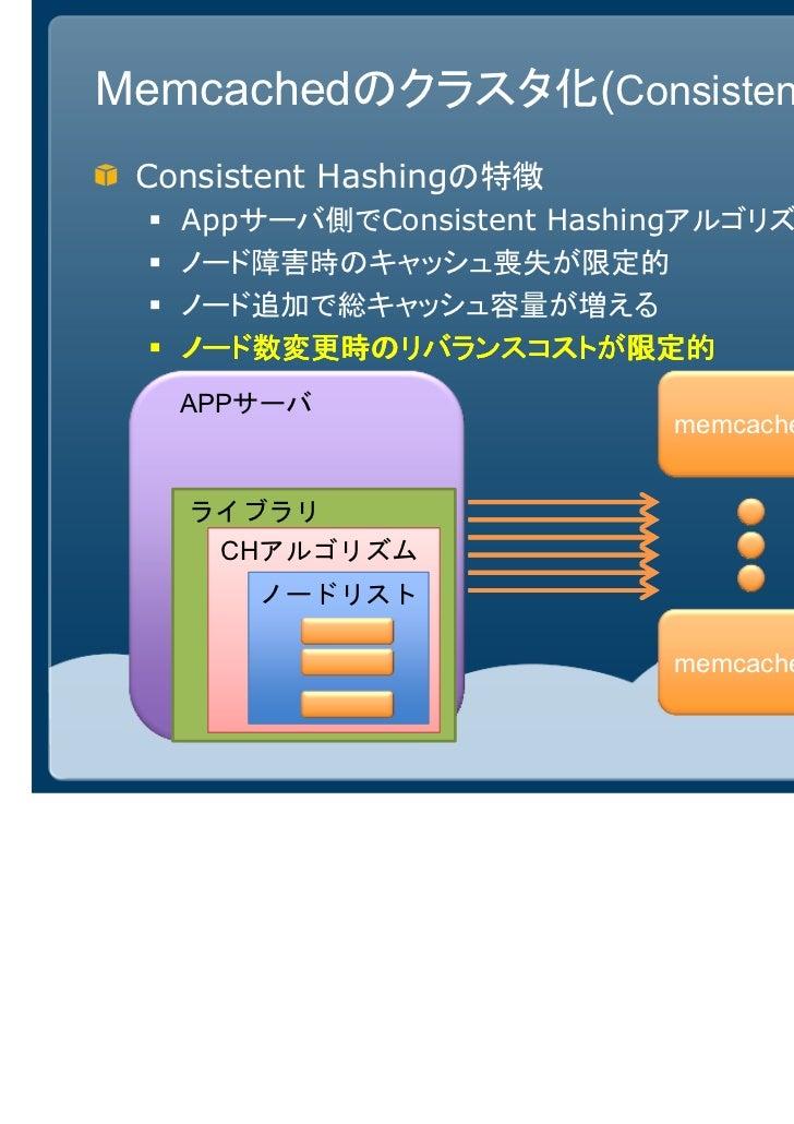 Memcachedのクラスタ化(Consistent Hashing) Consistent Hashingの特徴   Appサーバ側でConsistent Hashingアルゴリズムで振り分ける   ノード障害時のキャッシュ喪失が限定的   ...
