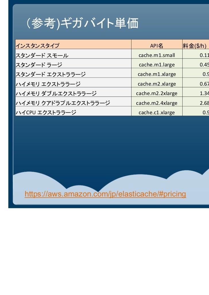 (参考)ギガバイト単価インスタンスタイプ                             API名          料金($/h) メモリ(GB) GB単価($/GB)スタンダード スモール                      ...