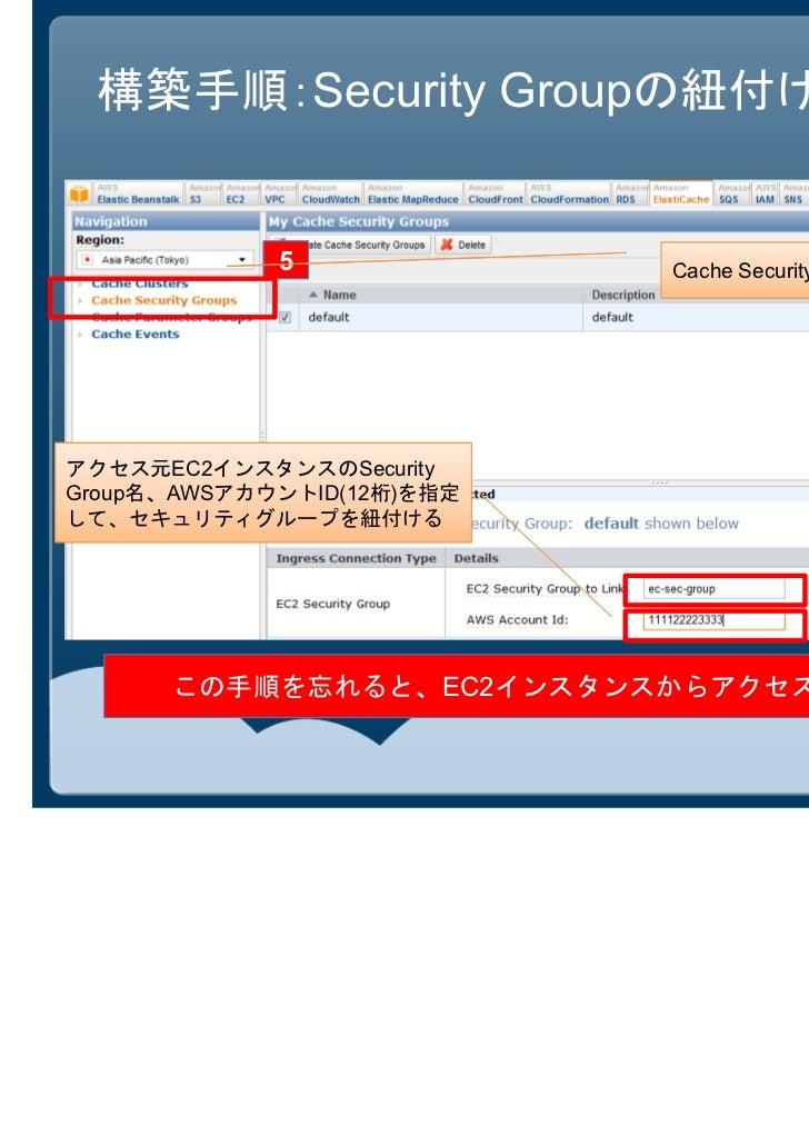 構築手順:Security Groupの紐付け             5              Cache Security Groupsメニューを選択アクセス元EC2インスタンスのSecurityGroup名、AWSアカウントID(12...