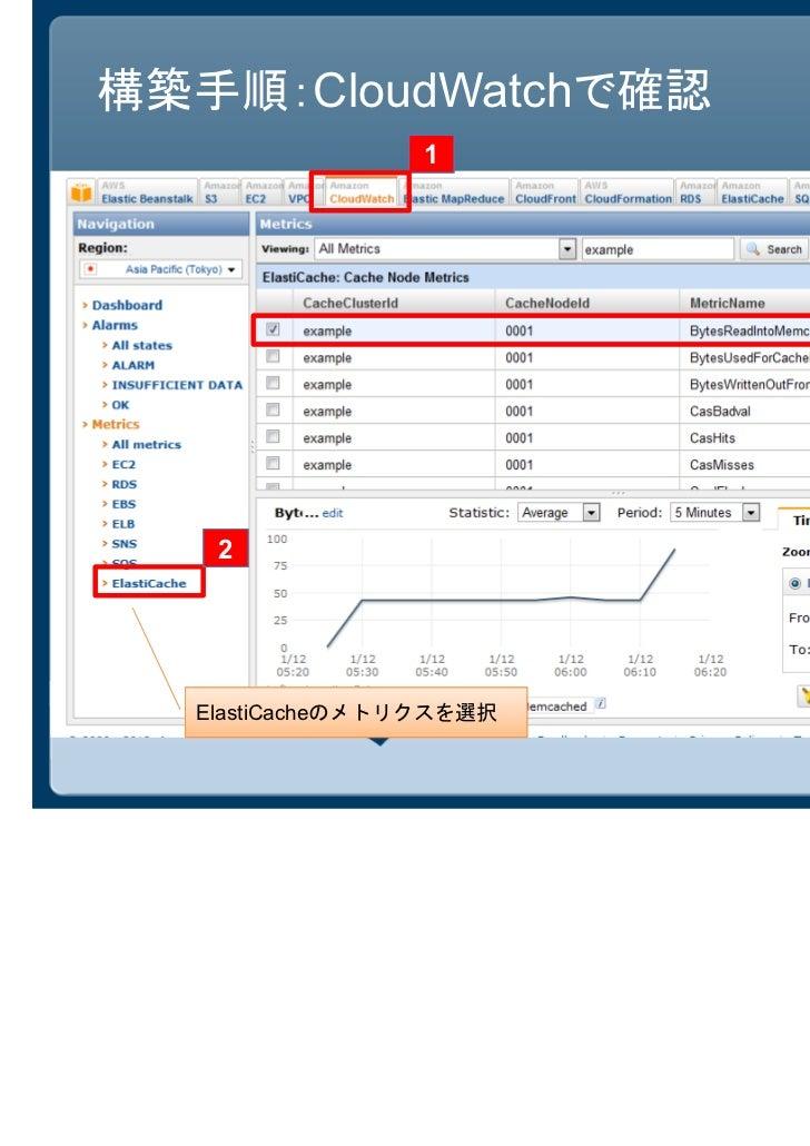構築手順:CloudWatchで確認                 1                         3   2  ElastiCacheのメトリクスを選択
