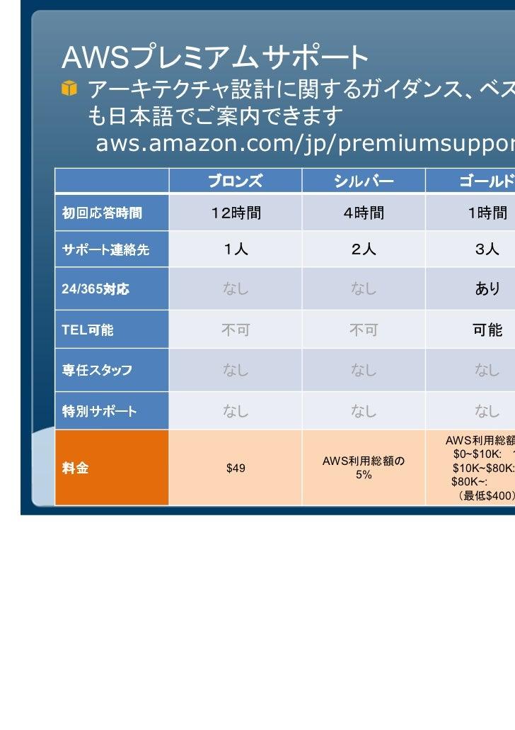 AWSプレミアムサポート   アーキテクチャ設計に関するガイダンス、ベストプラクティス   も日本語でご案内できます   aws.amazon.com/jp/premiumsupport/           ブロンズ            シ...