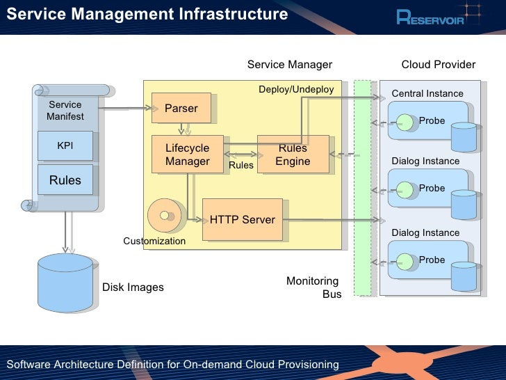 Software architecture definition for on demand cloud for Architecture definition