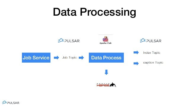 flink forward san francisco 2019  elastic data processing