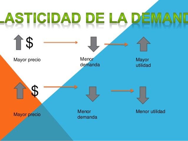 $ $ Mayor precio Menor demanda Mayor utilidad Mayor precio Menor demanda Menor utilidad