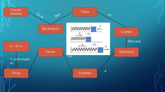 Fuerza Elastica Cambiar Cuerpo Resistencia Física Tiene OponerseForma Para que a Su F=-K∆x Y su formula es