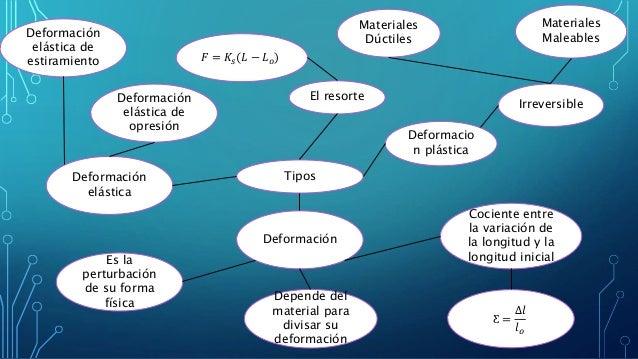 Deformación Tipos Deformacio n plástica Deformación elástica Cociente entre la variación de la longitud y la longitud inic...