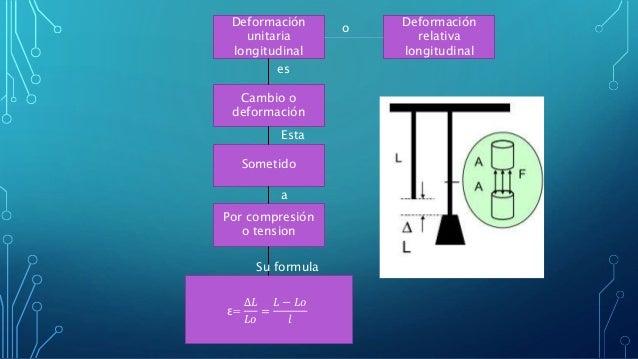 Deformación unitaria longitudinal Deformación relativa longitudinal Cambio o deformación Sometido Por compresión o tension...