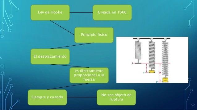Ley de Hooke Creada en 1660 No sea objeto de ruptura El desplazamiento Siempre y cuando Principio físico es directamente p...