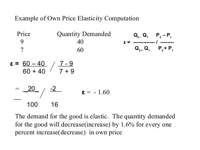 Elasticities Of Demand And Supply And Application