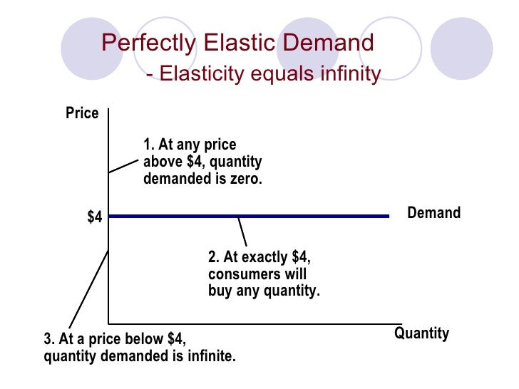 perfectly elastic demand example