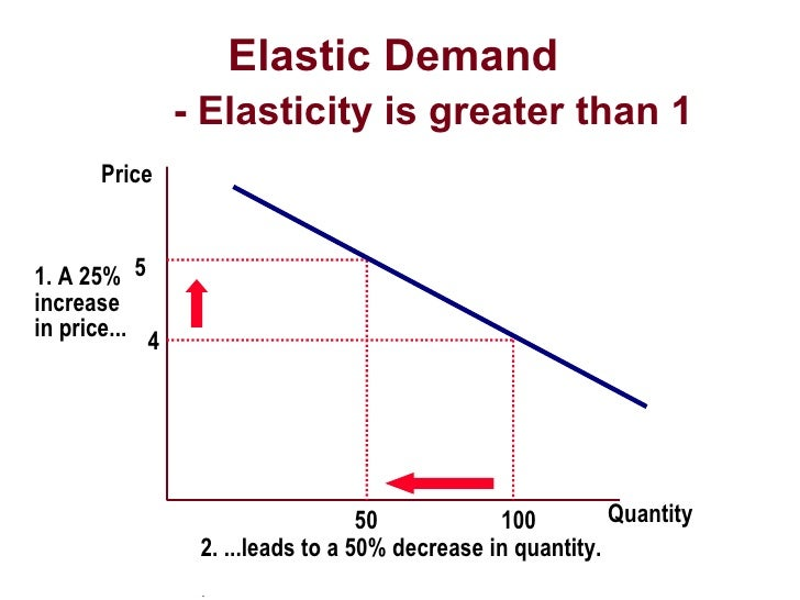 Elasticity Forecasting