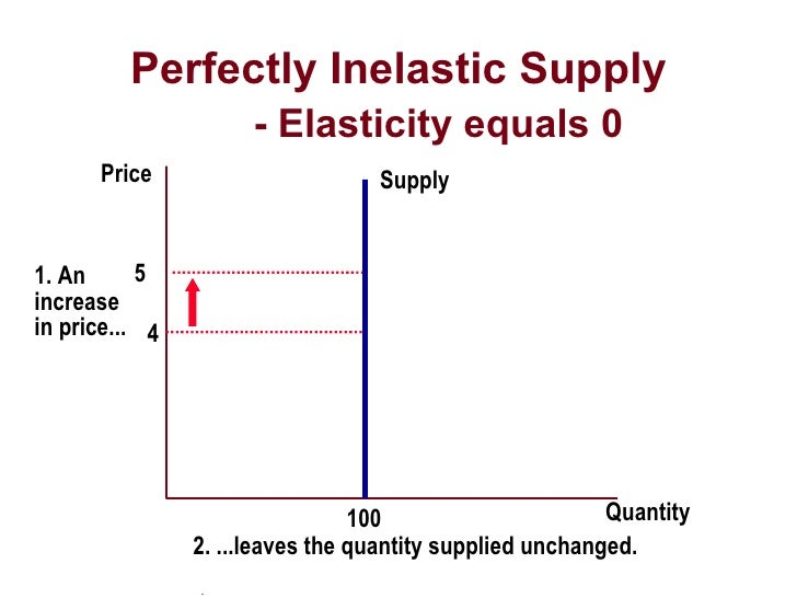 The inelastic segment of the demand curve