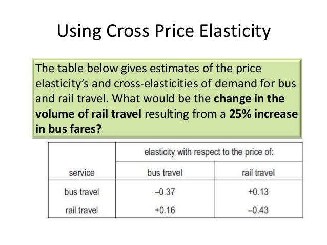 the concept of cross elasticity of demand The cross elasticity of demand measures the responsiveness of the quantity demanded, when the price of another good changes it is defined as the percentage change in the quantity demanded divided the percentage change in the price of the second good eab = (δqa/qa)/(δpb/pb) the cross elasticity gives us.