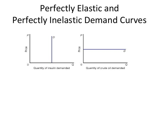examples of relative elastic demand A demand curve is elastic when a change in price  and the size of the purchase relative to the  we can also give some more specific examples that are closely.