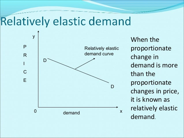 y D  P R  Elasticity of demand equal to unity curve  I C E  D 0  demand  x  When the proportionate change in demand is equ...