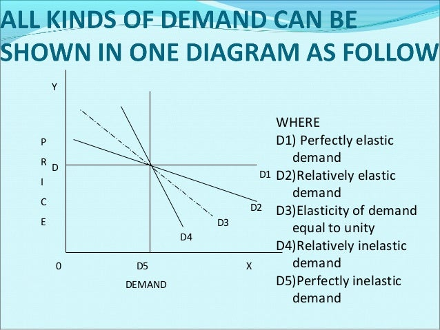 Measurement Of Price Elasticity Of Demand Important methods to measure the elasticity of demand are: Proportional or perc...