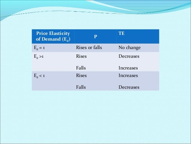 Example: When price of a good falls from Rs. 8 per unit to Rs. 7 per unit, its demand rises from 12 units to 16 units. The...