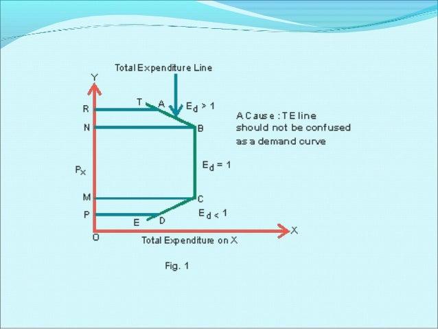 Example Quantity  Total Expenditure  Demanded (Q)  (P x Q)  18  3  54  15  4  60  12  5  60  9  6  54  Price (P  e>1 e=1 e...
