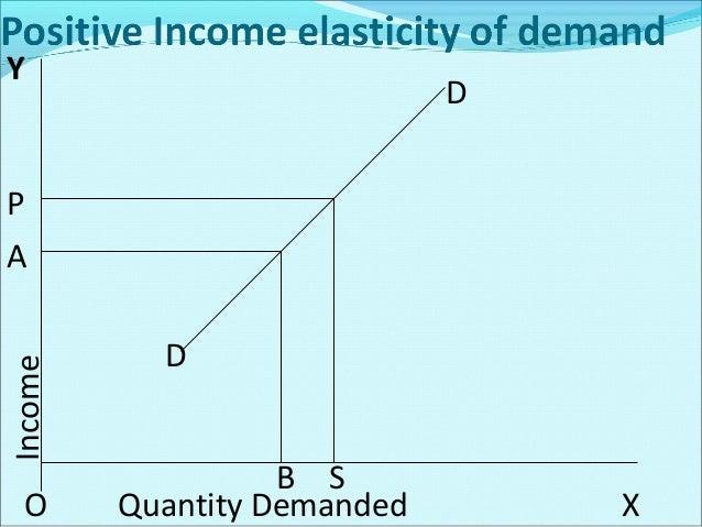 Measurement Of Income Elasticity Of Demand Here , ∆q = Change in the quantity  demanded. Q = Original quantity demanded. ...