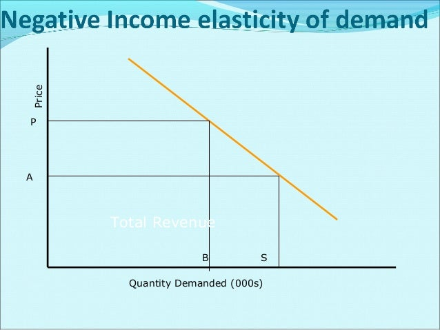 Factors Affecting Income Of Demand Income Itself Only. Price Of the Commodity
